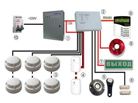 Монтаж, техническое обслуживание пожарной сигнализации, систем пожаротушения и систем оповещения и управления эвакуацией